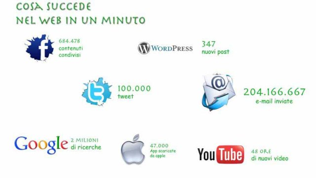 Cosa Succede nel Web in un Minuto